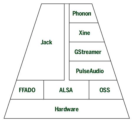 Pyramide présentant de bas en haut, le matériel puis les différentes couches logicielles