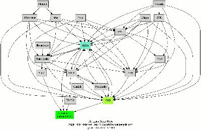 Diagramme montrant 19 nœuds représentant le moyen d'avoir du son sous GNU/Linux, avec leurs relations